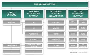 Publishing Systeme im Überblick