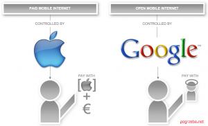 Die Aufteilung der mobilen Welt