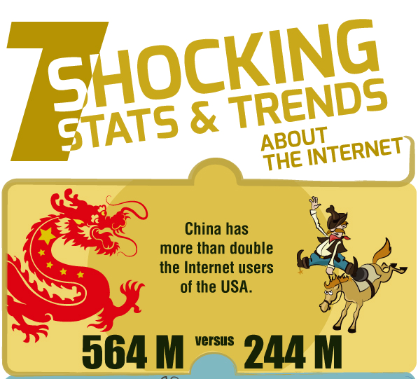 www.staff.com:blog:7-shocking-stats-trends-in-the-internet