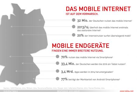 Das Mobile Internet