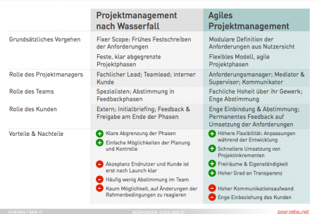 Projektmanagement-Methoden im direkten Vergleich