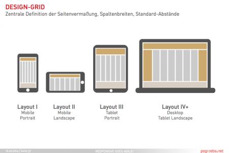 Objektorienter Ansatz im Design: Design-Grid