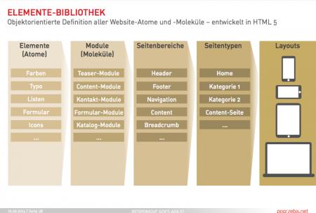 Objektorienter Ansatz im Design: Elementebibliothek