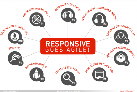 Responsive goes Agile: Das 10-Punkte Manifest