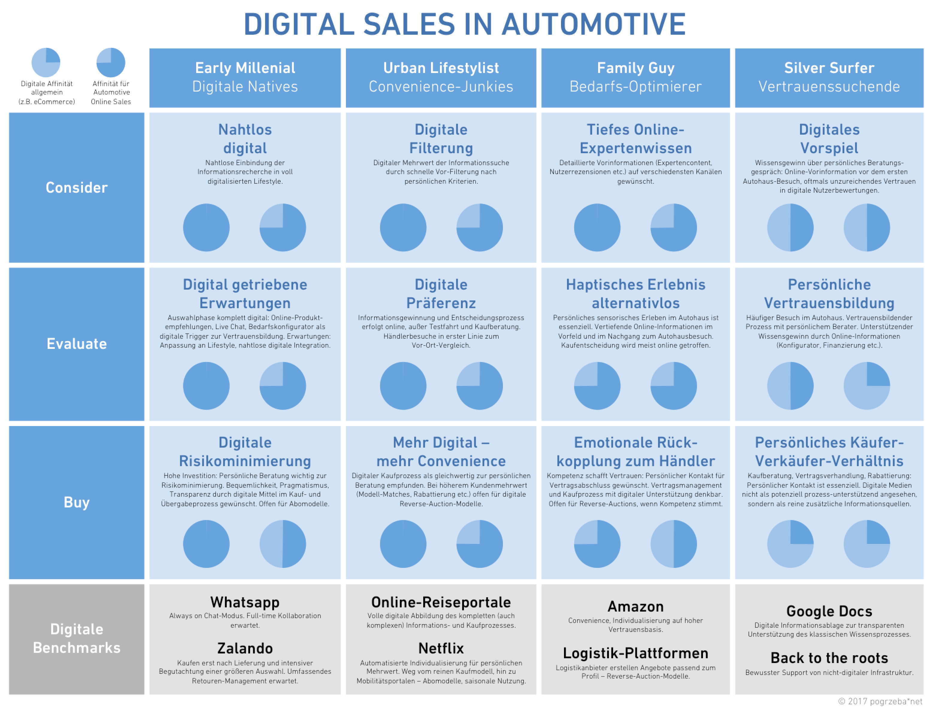 Digital Sales in Automotive